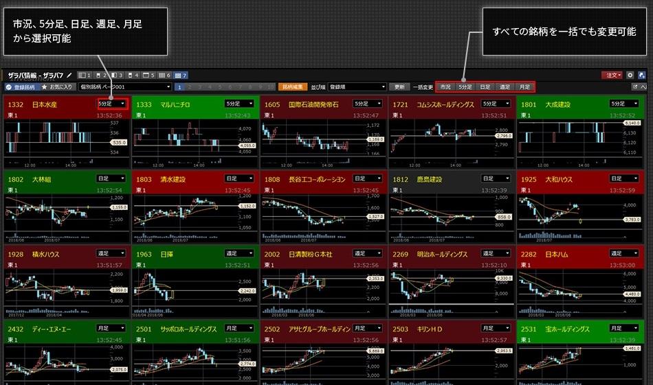 楽天証券 マルチチャート機能