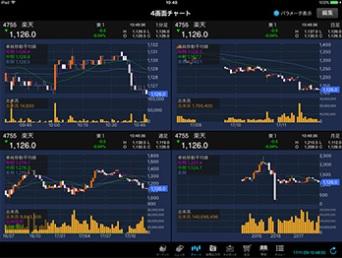 楽天証券 画面チャートiSPEED for iPad4