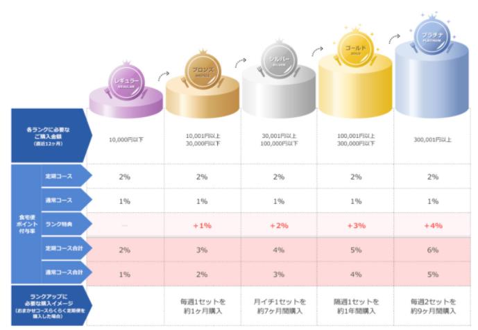 食宅便会員ランクとポイント付与率の関係