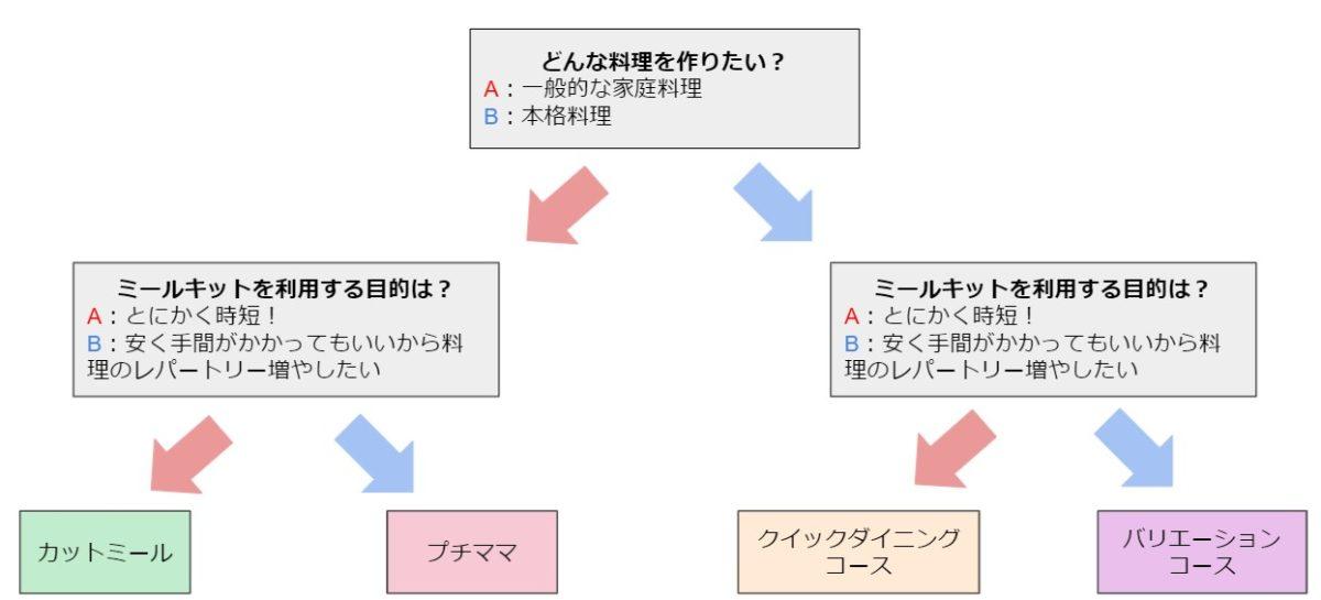ヨシケイのお試しコースの選び方