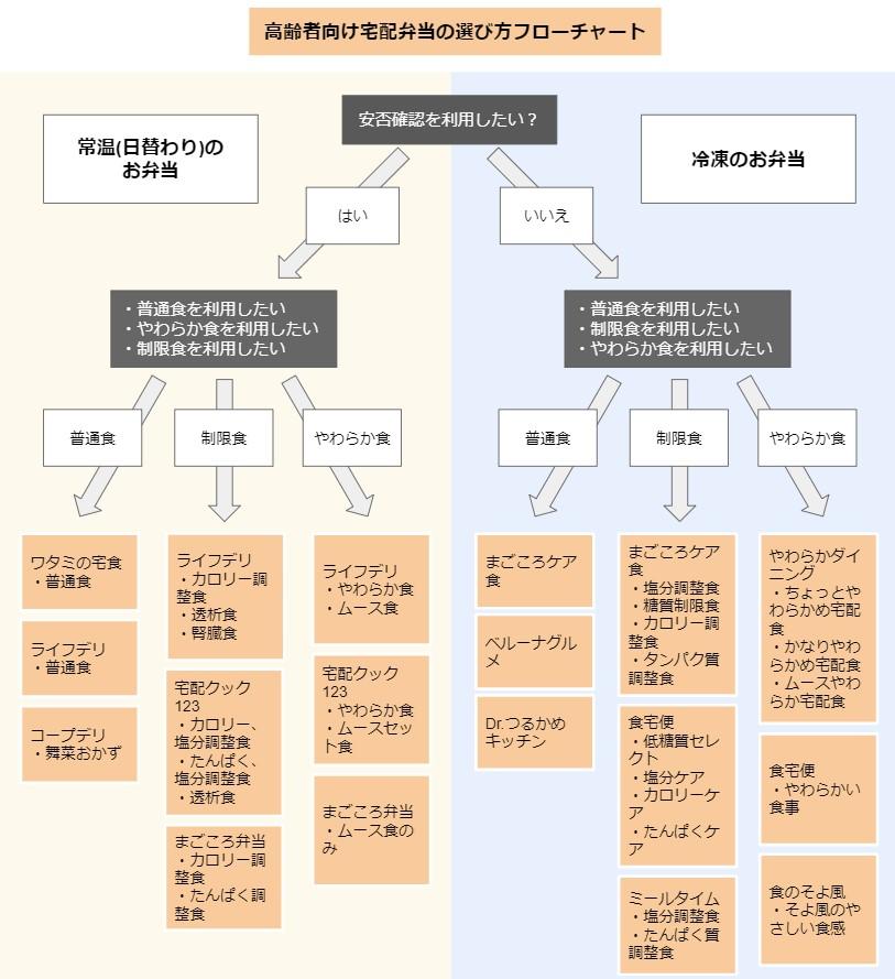 高齢者向け宅配弁当の選び方のフローチャート図