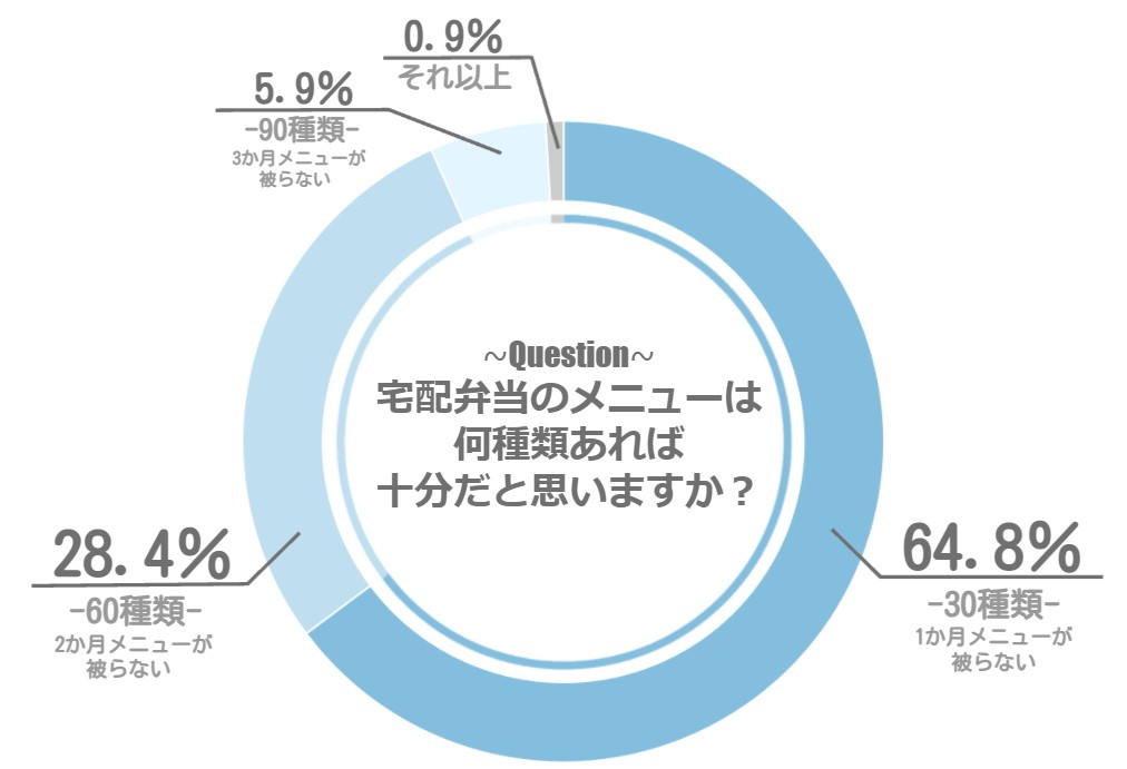 宅配弁当のアンケート結果のメニュー数のグラフ